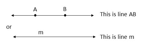 what is a line? how to determine a line?