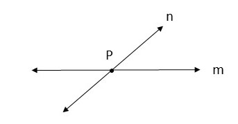 when two lines intersect, what happends?