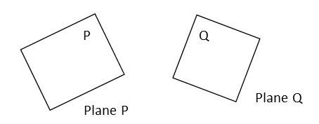 what is a plane? how to determine a plane?