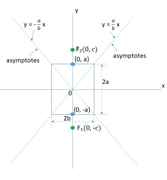 What is the graph of the asymptotes of the hyperbola?